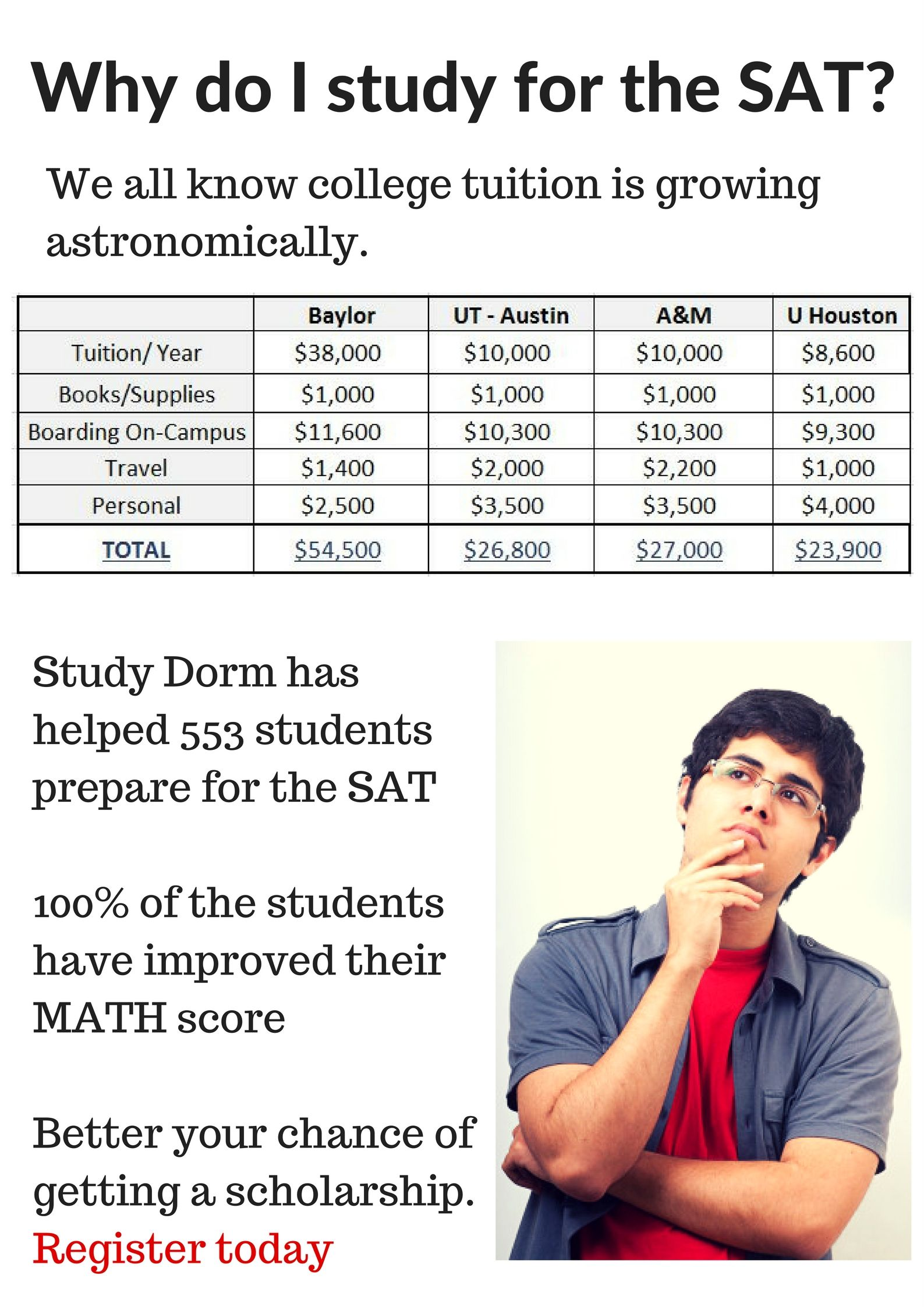 SAT Test Prep Benefits